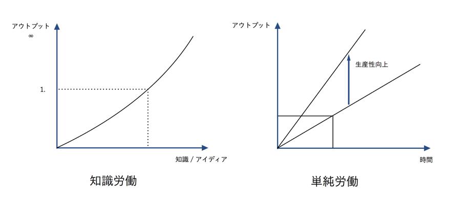 知識労働と単純労働のグラフ