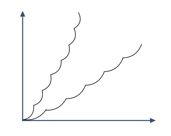 カーブグラフ