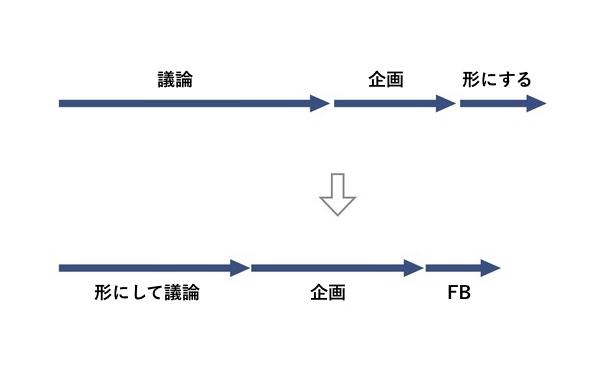 時間の使い方の図