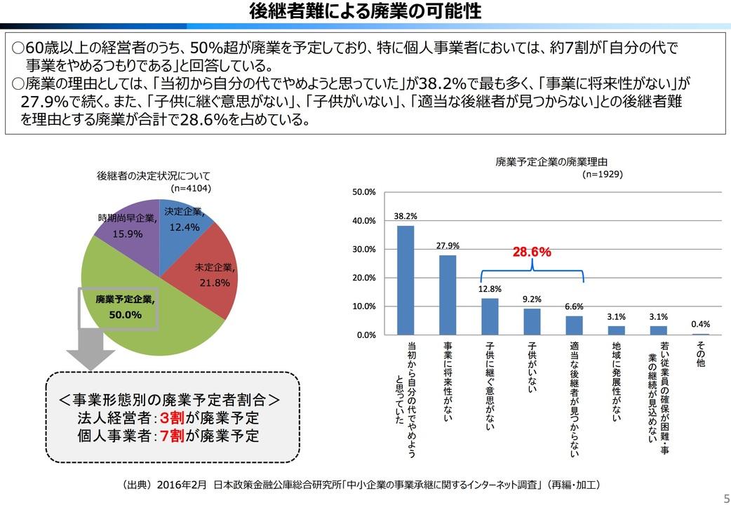 中小企業庁の調査データ