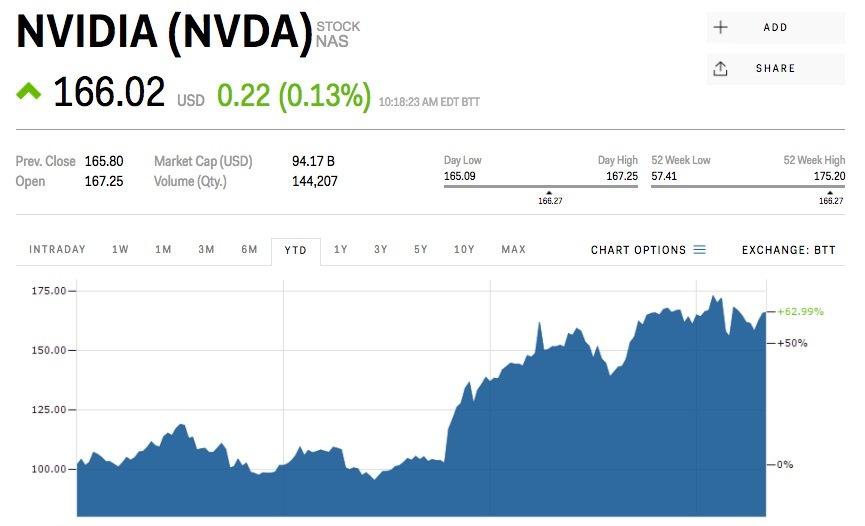 エヌビディアの株価