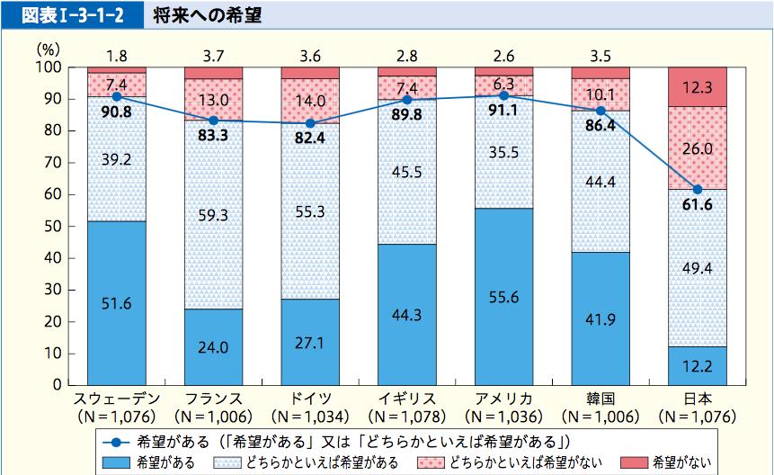 「将来への希望」調査の国際比較