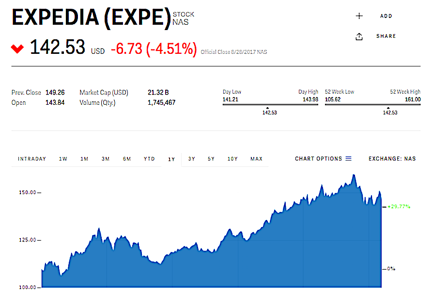 エクスペディアの株価グラフ