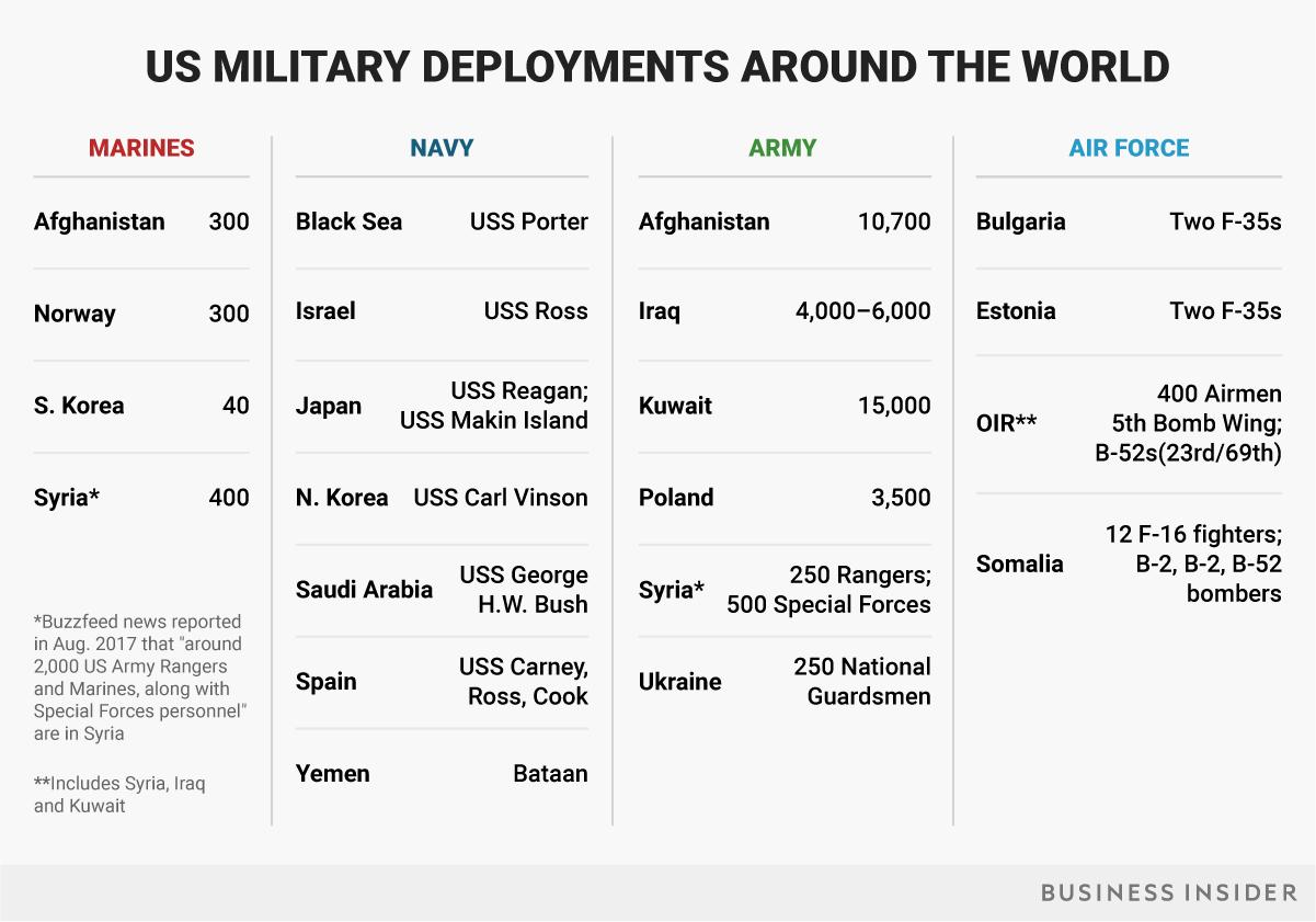 米軍全体の展開先(表)