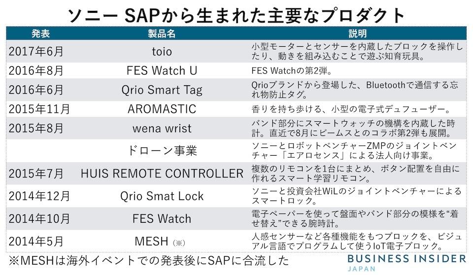 SAP事業から生まれた製品などの主要一覧