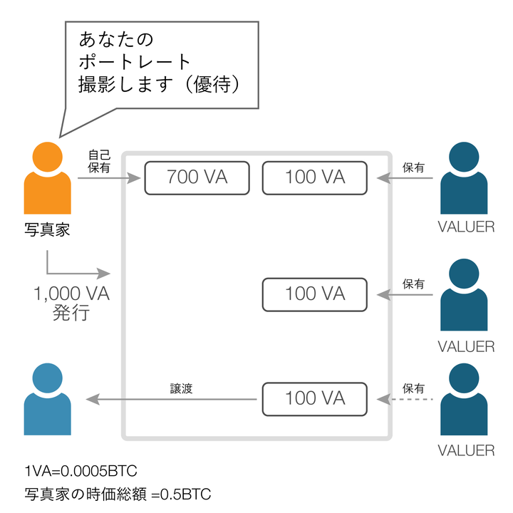 VALU_Chart