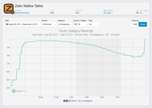 トランシーバーアプリ「Zello」がApp Storeで1位に、その切迫した訳