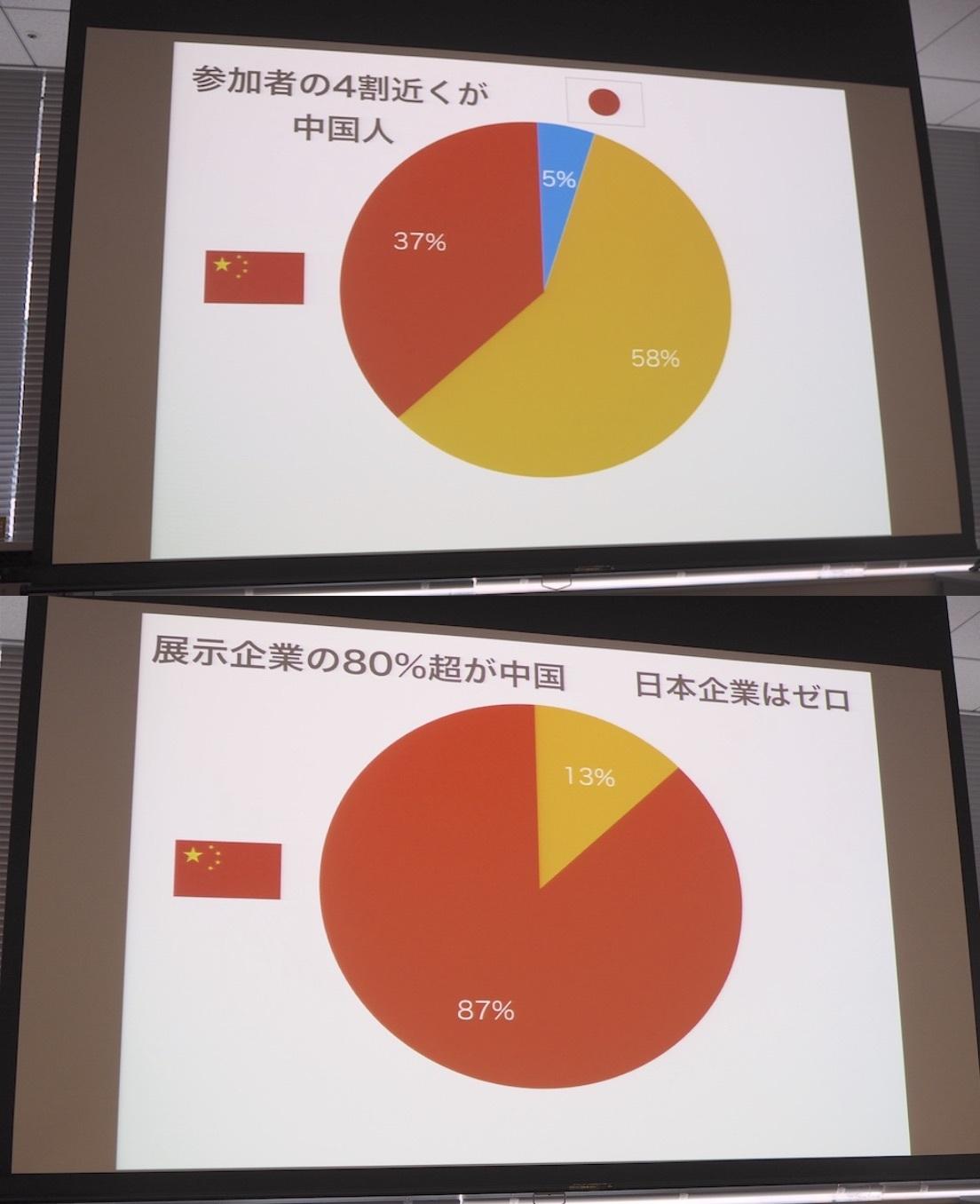 IJCAI2017の中国と日本のコミット状況。