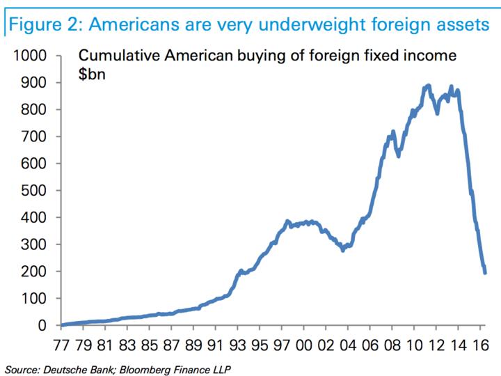 外国債券の累積購入額