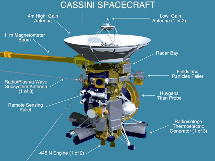 カッシーニに搭載されている主な機器
