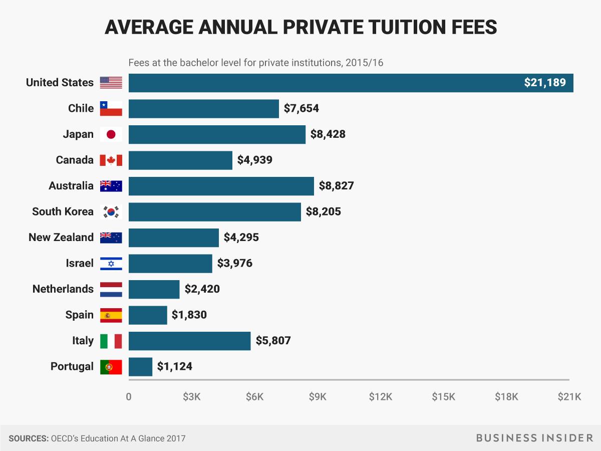 私立の学費