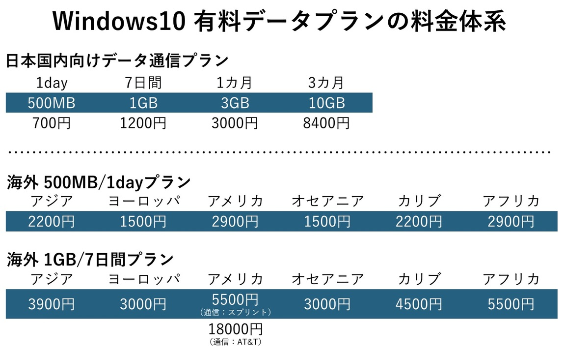 Windows10dataplan
