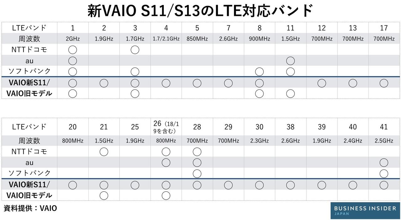 VAIO S11/S13が対応するLTEバンド一覧