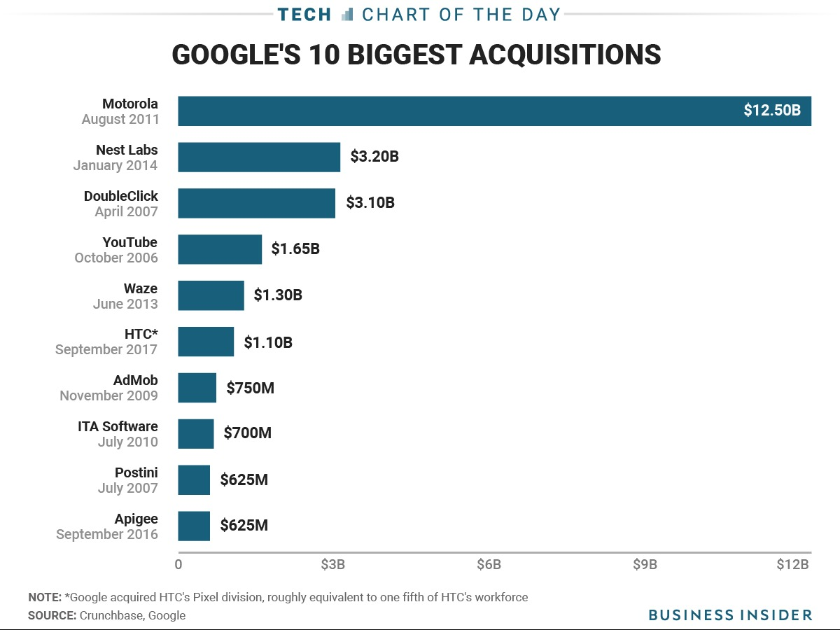 グーグルの企業買収の規模を示したグラフ