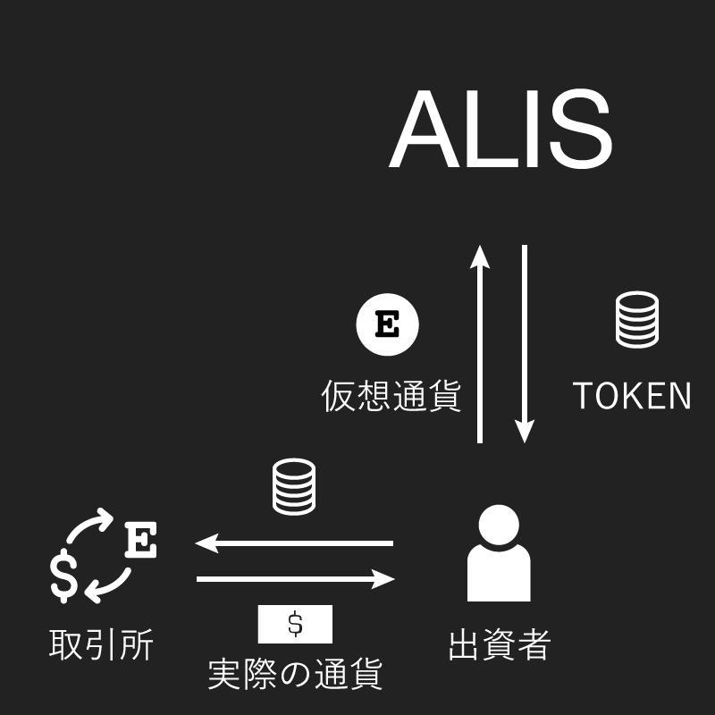 ALIS図
