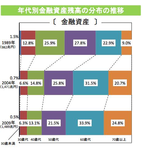 財務省が2015年に発表した年代別金融資産残高の保有分布