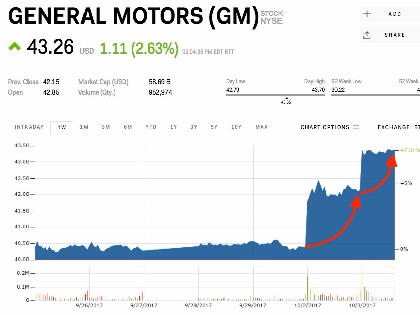 GMの株価