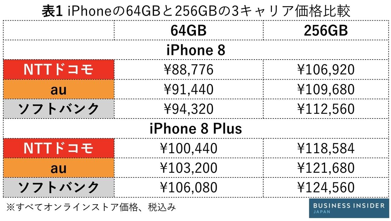iPhone 8の各キャリア価格比較