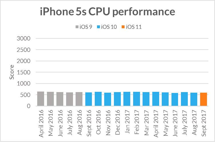iPhone 5sのCPUパフォーマンス
