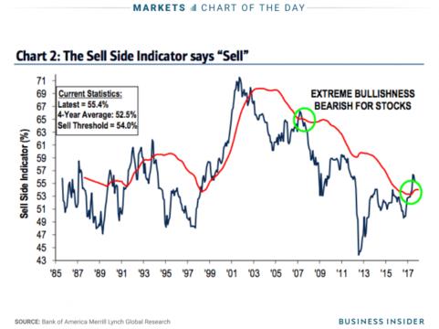 アメリカ株式市場、弱気に転じるシグナルが点灯か