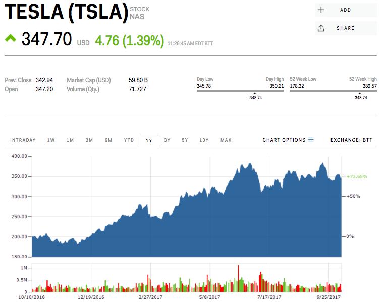 テスラの株価