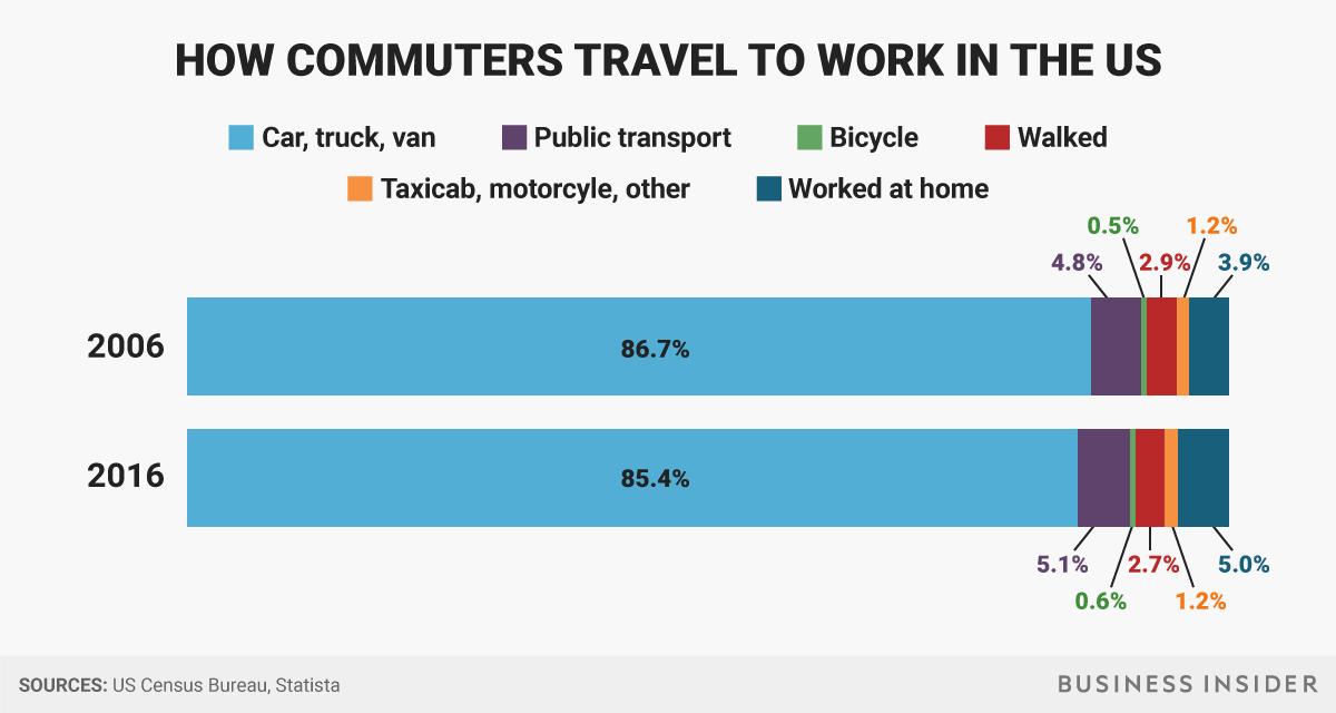アメリカ人の通勤手段