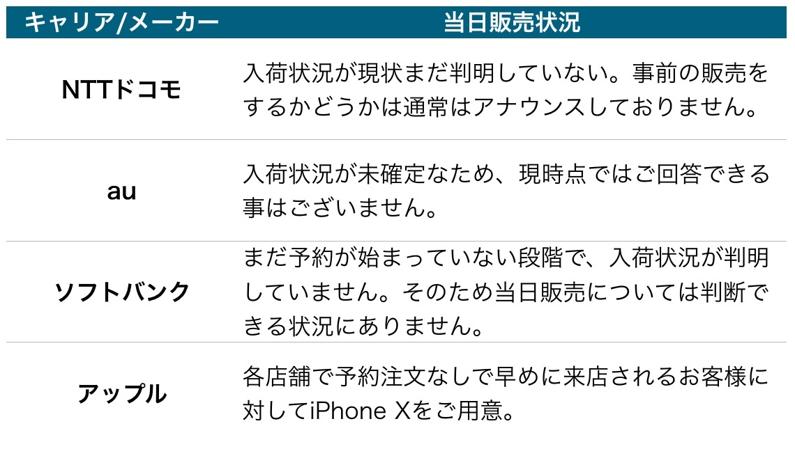 iPhoneX販売状況