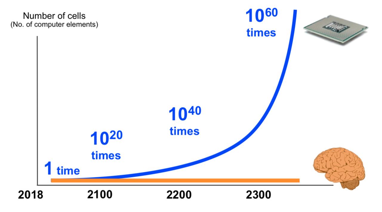 トランジスタ数、30年で100万倍。