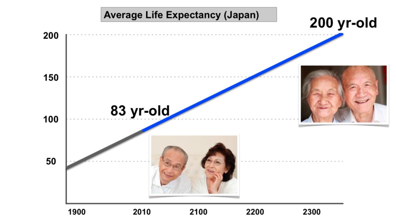 日本の平均寿命の伸び。