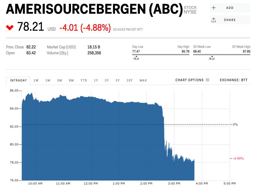 アメリソースバーゲンの株価