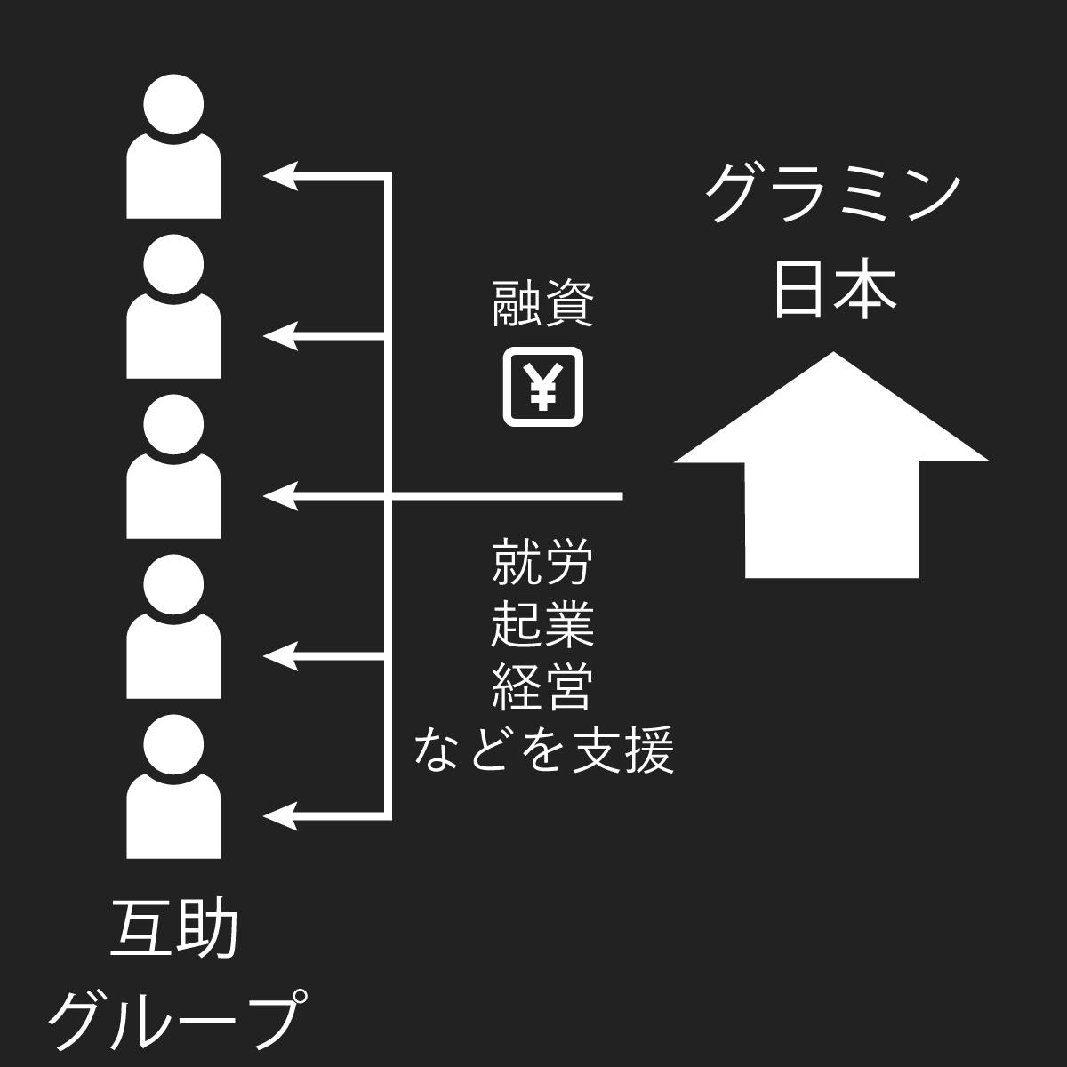 Grameen Japan Chart