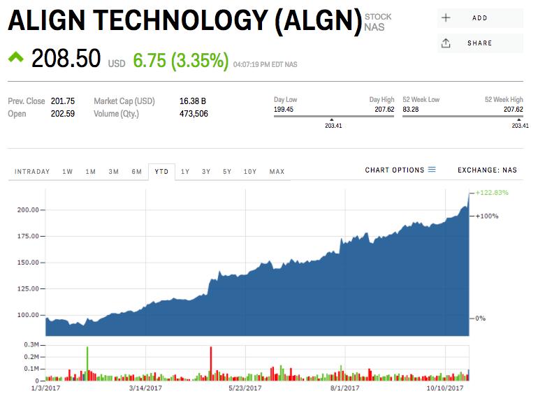 Align Technologies