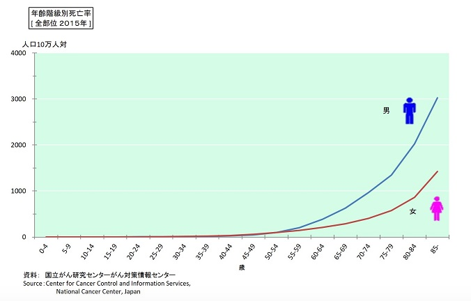 がん死亡率のグラフ
