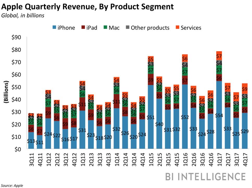 アップルの四半期売上高(製品別)