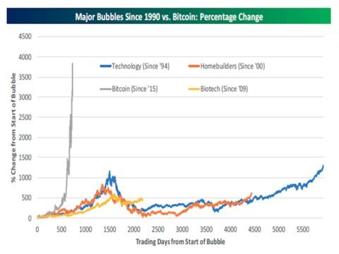 2017年に入って646%上昇! ビットコインの「バブル」は他のバブルとは違う