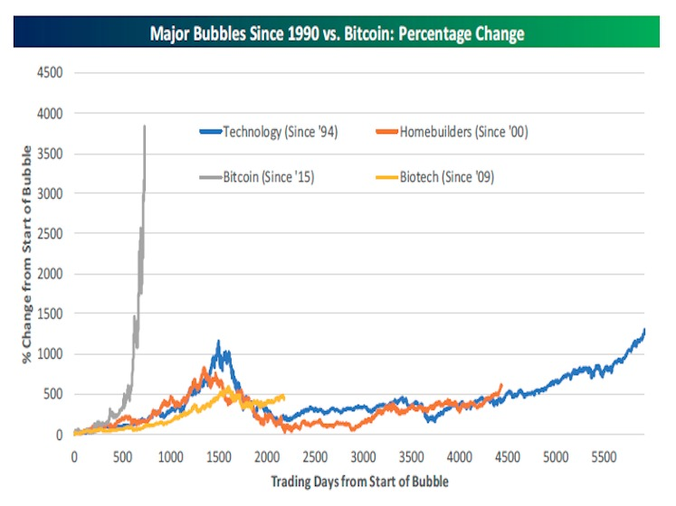 ビットコインと他のバブルの成長を比較するチャート