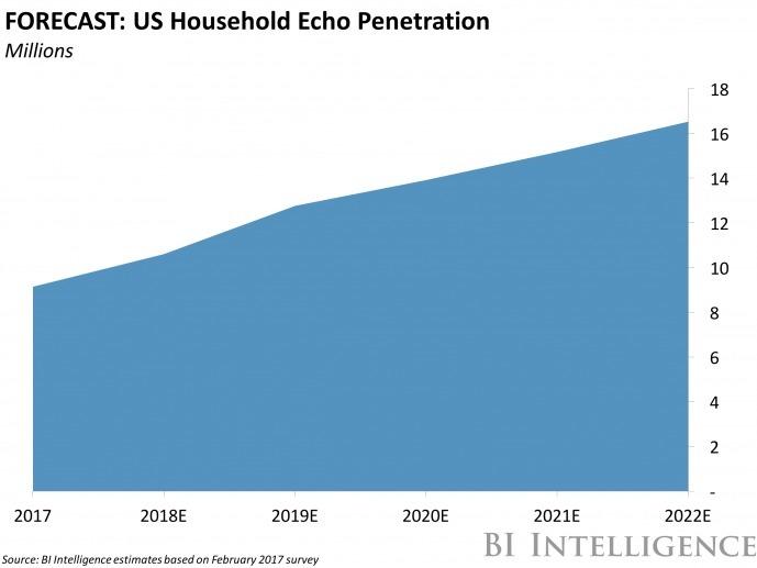 エコーの世帯普及率の予測グラフ