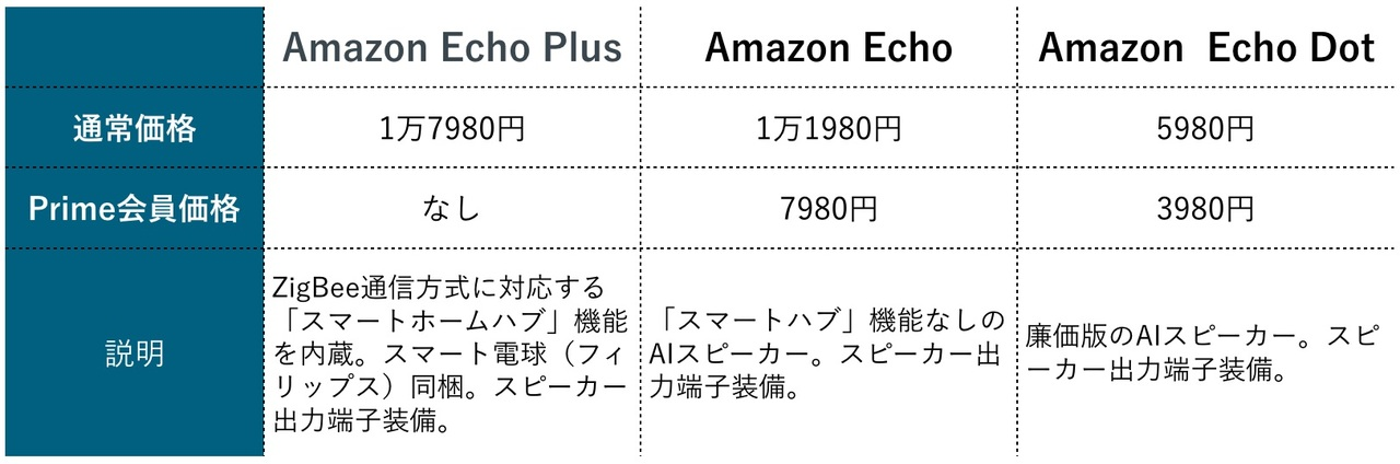 Amazon Echoシリーズの価格と機能