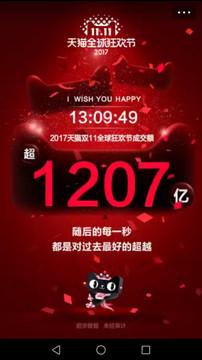中国「独身の日」セール、13時間でアリババ売上高2兆円。昨年実績超える