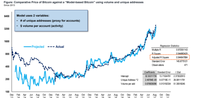 ビットコインの価格変動、94%は1つの方程式で説明可能