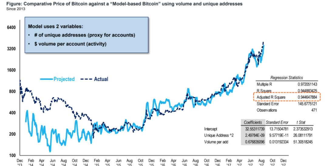 ビットコインの価格とビットコインの予想価格を比較したチャート