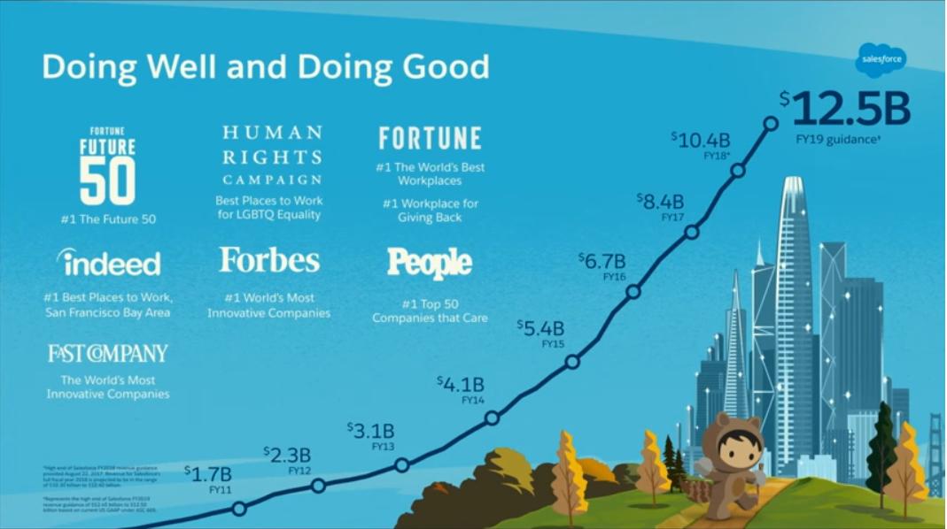 Salesforceの成長