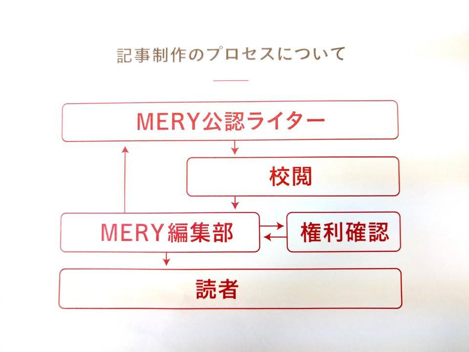 MERY社が説明する記事作成フロー