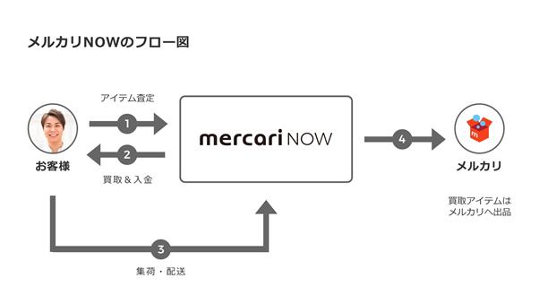メルカリNOWの査定フロー