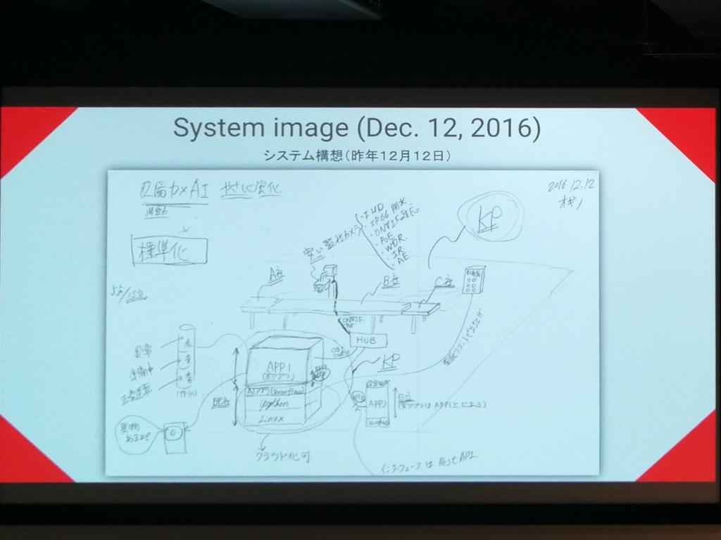 荻野氏のシステムのイメージスケッチ