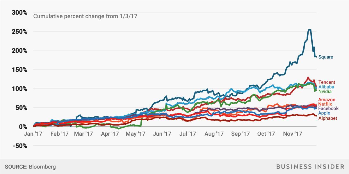 テック企業の株価グラフ