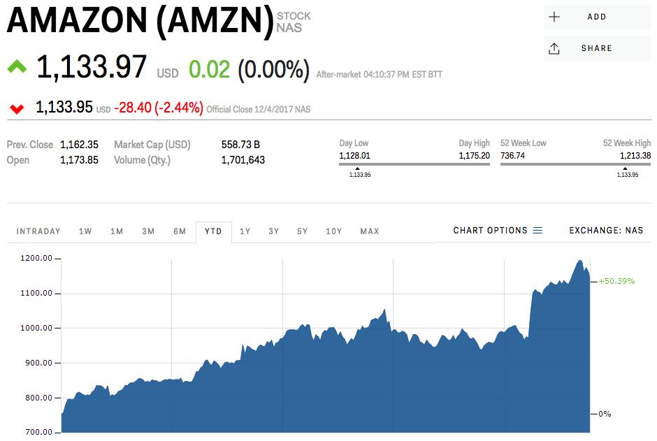 アマゾンの株価チャート