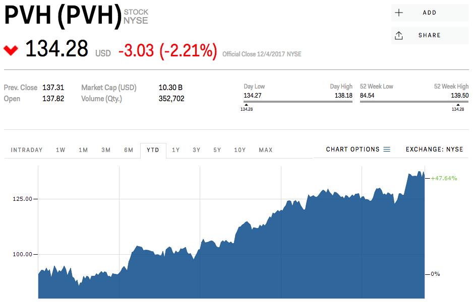PVHの株価チャート