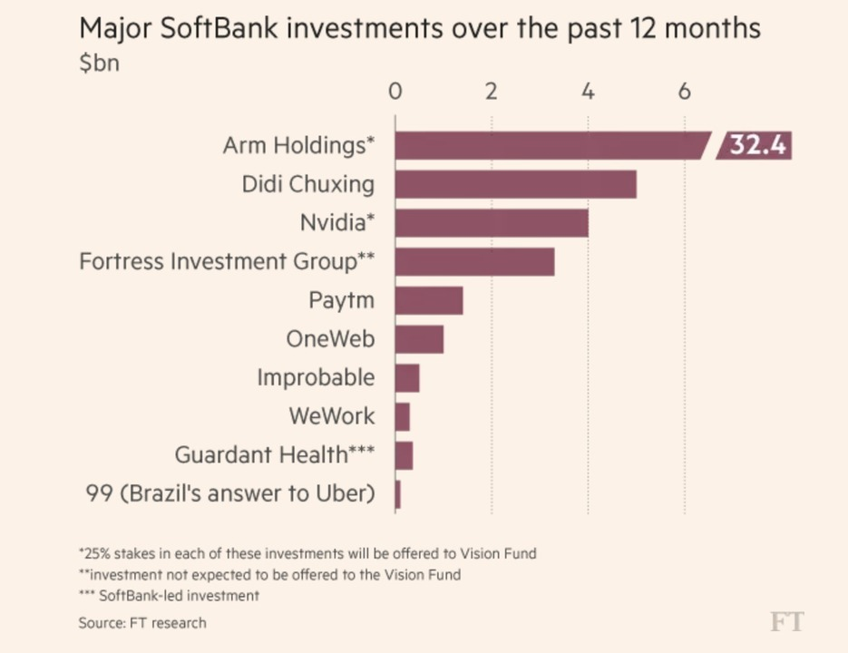 softbankinvestment