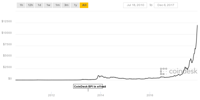ビットコインの値動き